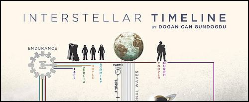 interstellar-timeline